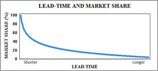 Chicago Consulting - Reduce Lead time in your Supply Chain & increase market share